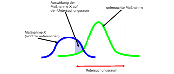 Research Programme Urban Transport